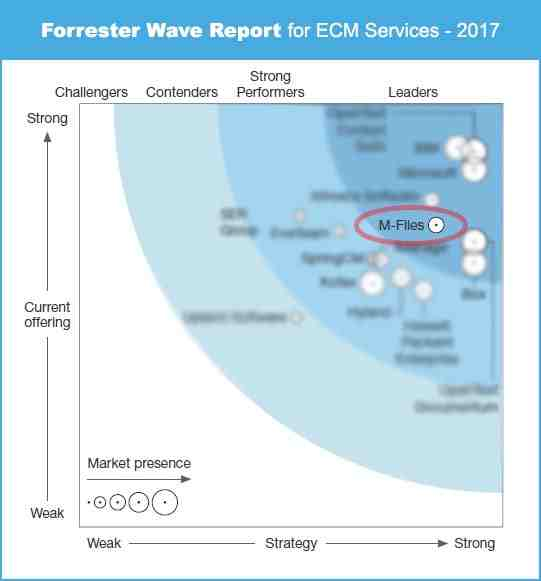 Forrester wave ECM report, with our platform in a leading position
