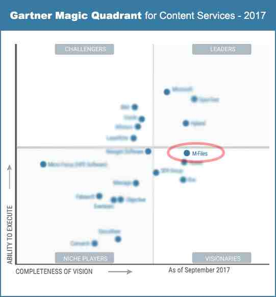 Gartner Magic Quadrant for ECM, with our platform as leading innovation