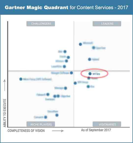 Gartner Magic Quadrant for ECM, with our platform as leading innovation