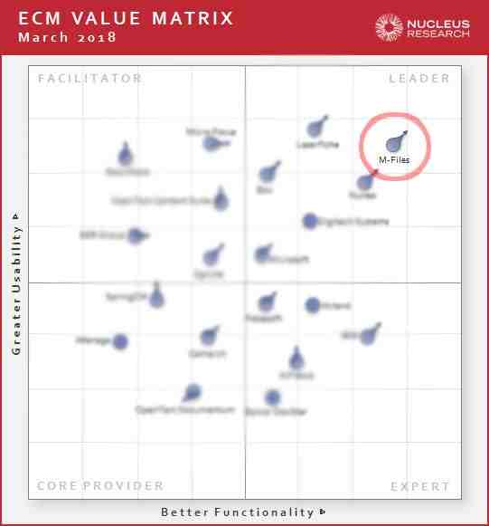 Nucleus ECM value matrix, led by our platform