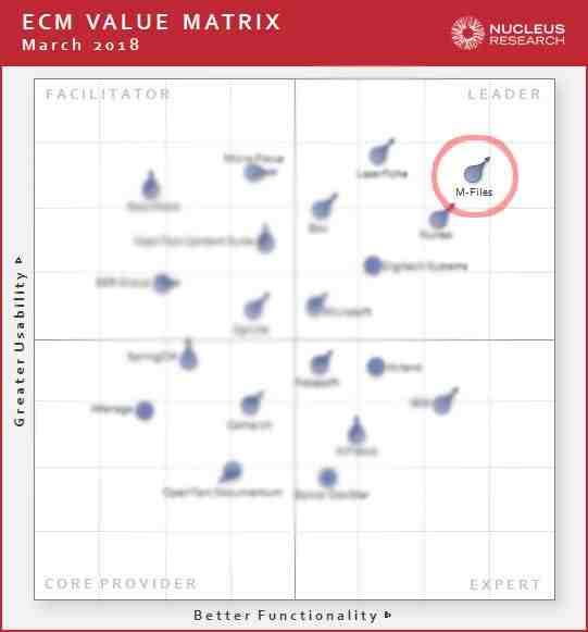 Nucleus ECM value matrix, led by our platform