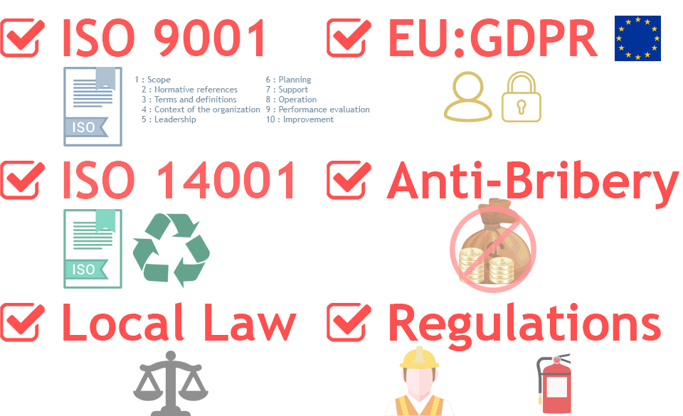 Examples of Compliance references, including ISO 9001, ISO 14001, GDPR, Anti-Bribery or Bribery Act and other regulations.