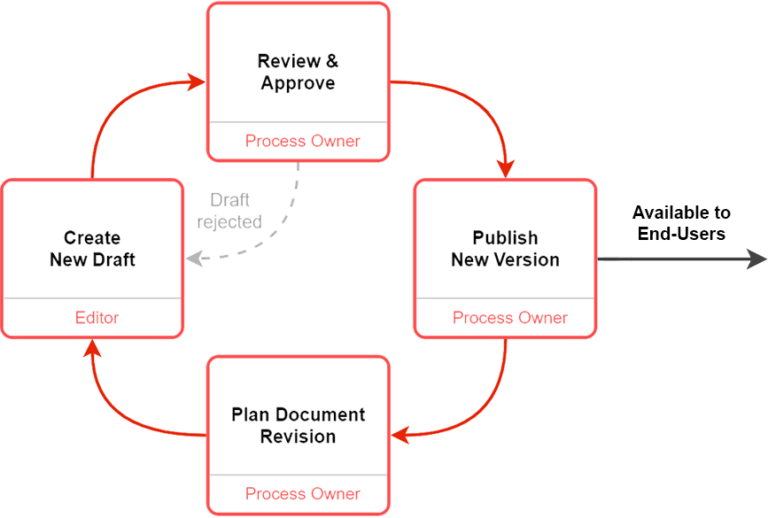 Diagram of the Controlled Document Cycle