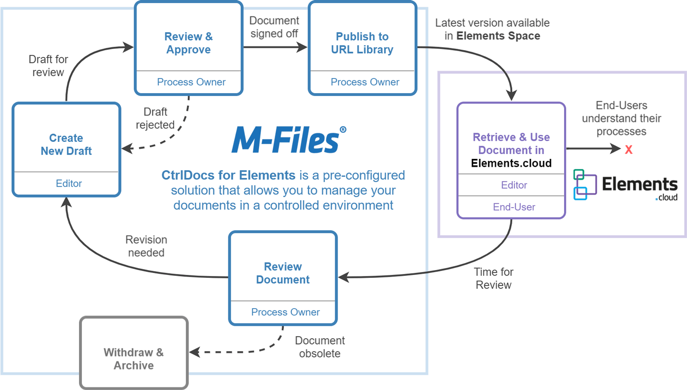 Diagram showing the process of CtrlDocs for Elements, from Document Creation to Archiving