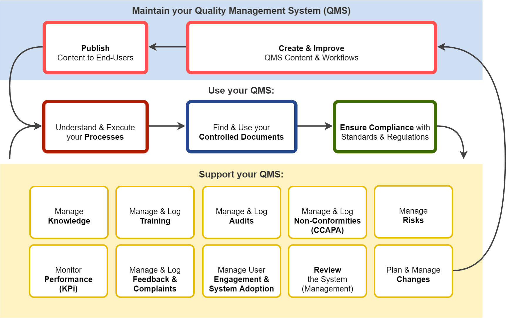 Diagram of an example system with our supporting modules.