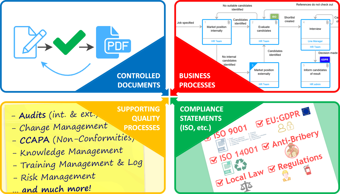 Diagram of how Visual QMS combines Compliance Requirements, Controlled Documents, Visual Process Diagrams and Workflows for Supporting Processes into one Visual Solution.
