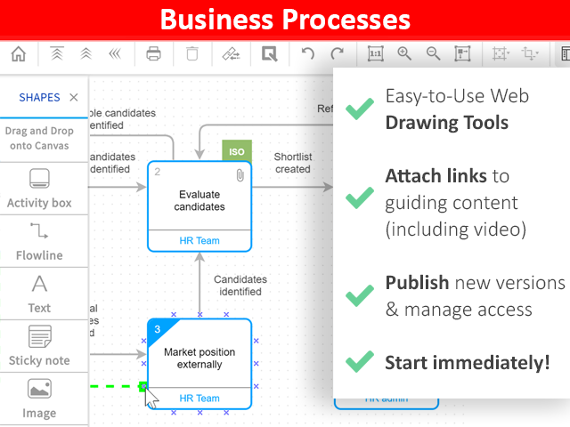 Business Process Management with Visual Process Diagrams. Features include: Easy, web based drawing tools, links to guiding content (including video), publication process, version management and access management.