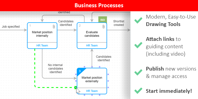 Business Processes can be captured, published and managed with advanced but easy-to-use tools in Visual QMS.